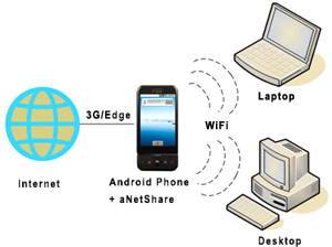 Андроид Карта Wi-Fi